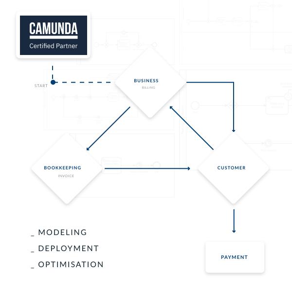 Bookkeeping Assistant - Camunda BPM workflow - Usability LAB