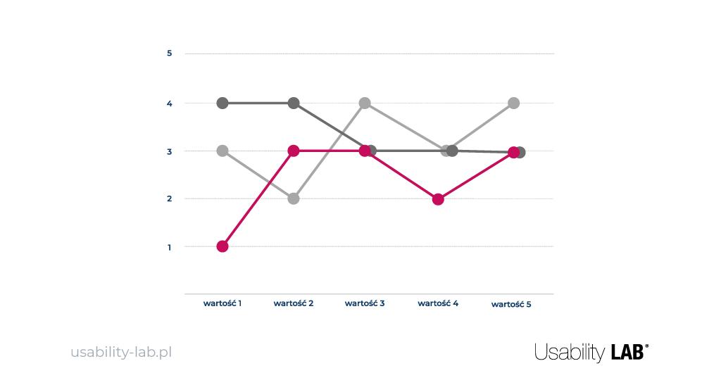 Propozycja wartości - wykres - Usablity LAB