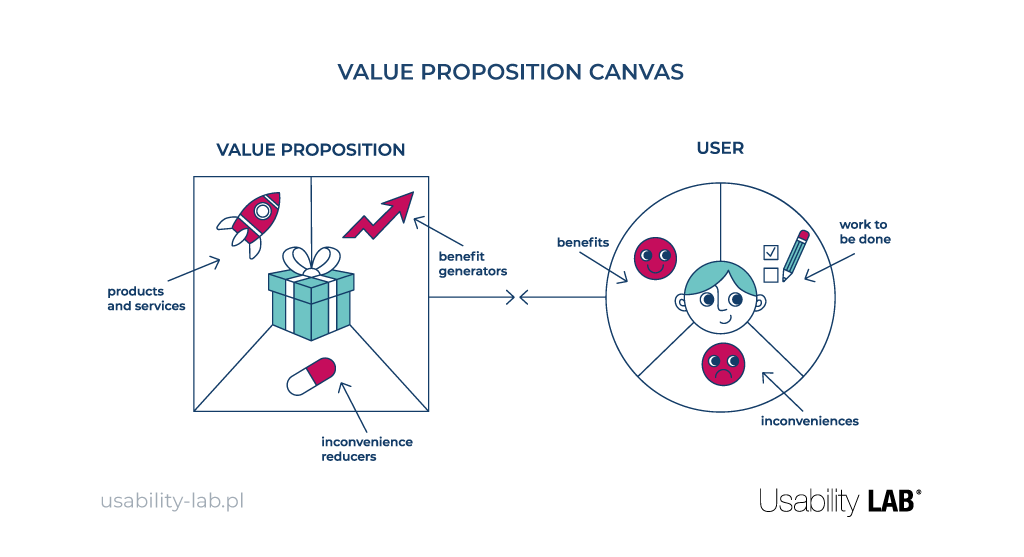 Value Proposition Canvas - Usability LAB